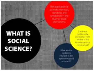 what is social science